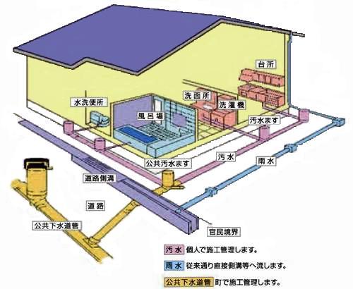 下水道排水設備の設置 - 砥部町ホームページ
